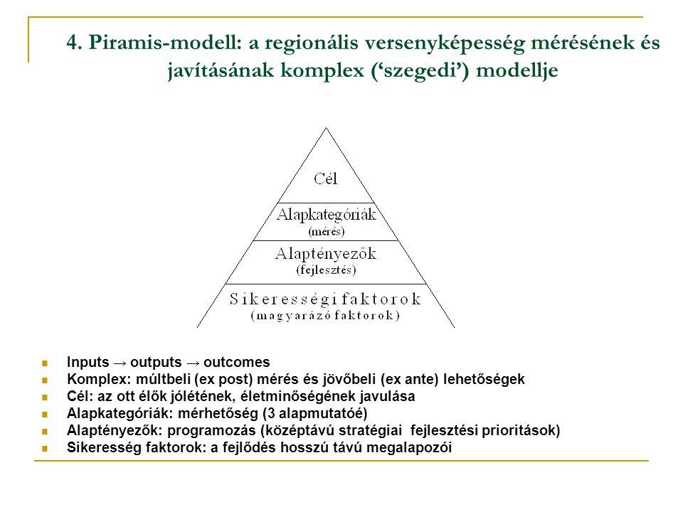 4. Piramis-modell: a regionális versenyképesség mérésének és javításának komplex ('szegedi') modellje