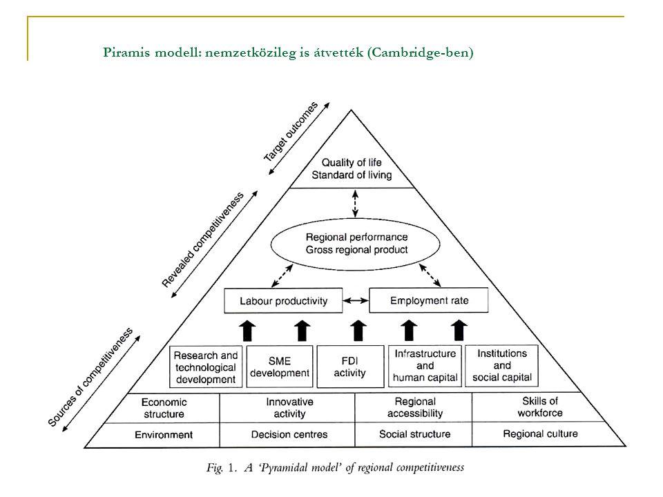Piramis modell: nemzetközileg is átvették (Cambridge-ben) (Gardiner – Martin – Tyler, 2004)
