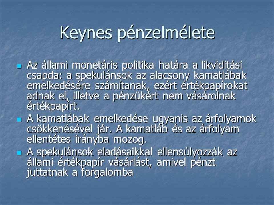 Keynes pénzelmélete