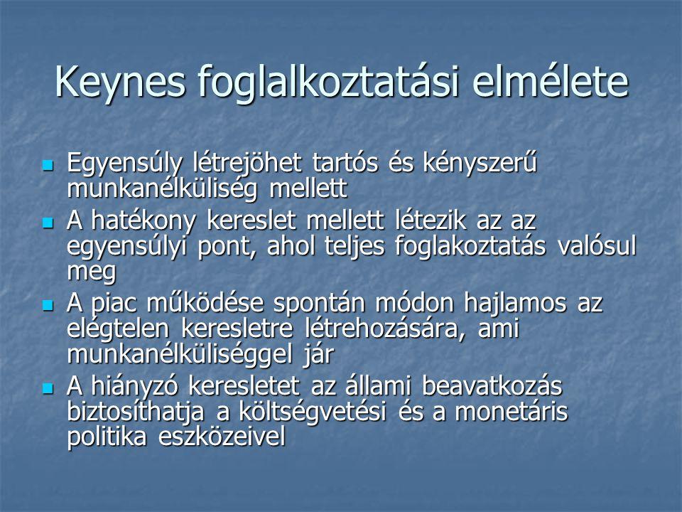 Keynes foglalkoztatási elmélete