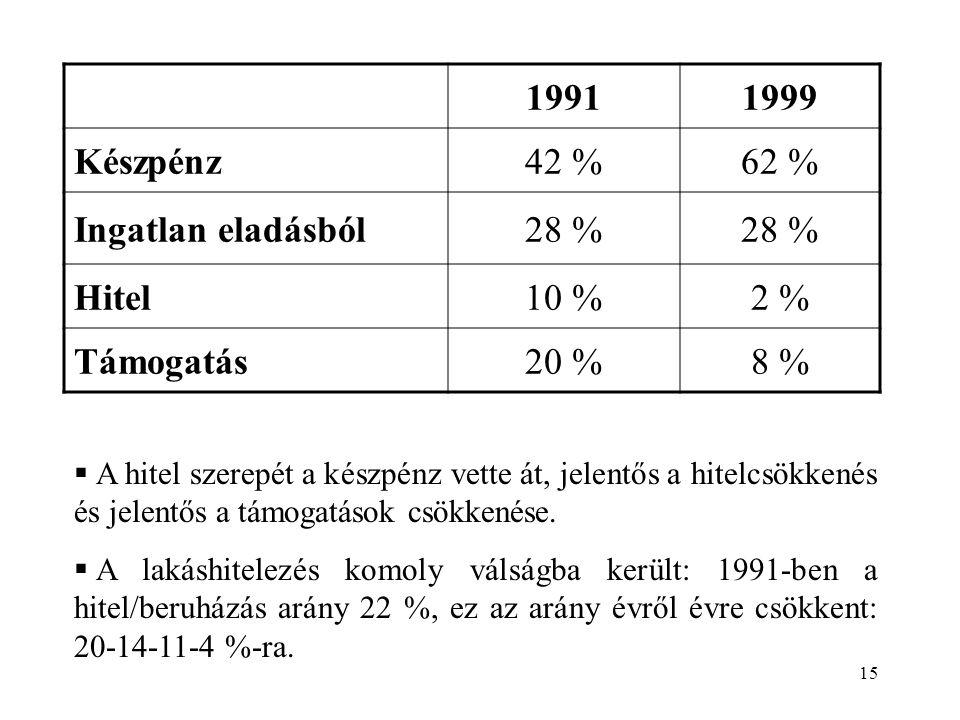 1991 1999 Készpénz 42 % 62 % Ingatlan eladásból 28 % Hitel 10 % 2 %