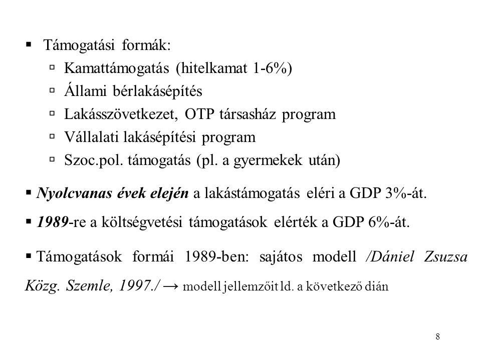 Támogatási formák: Kamattámogatás (hitelkamat 1-6%) Állami bérlakásépítés. Lakásszövetkezet, OTP társasház program.