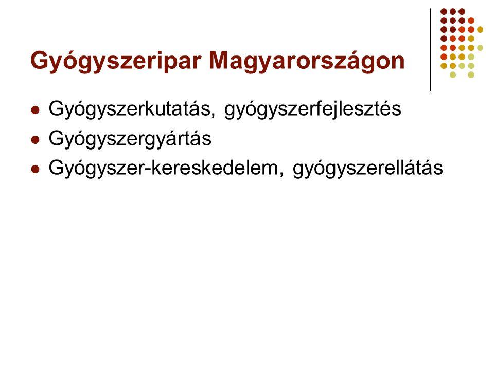 Gyógyszeripar Magyarországon