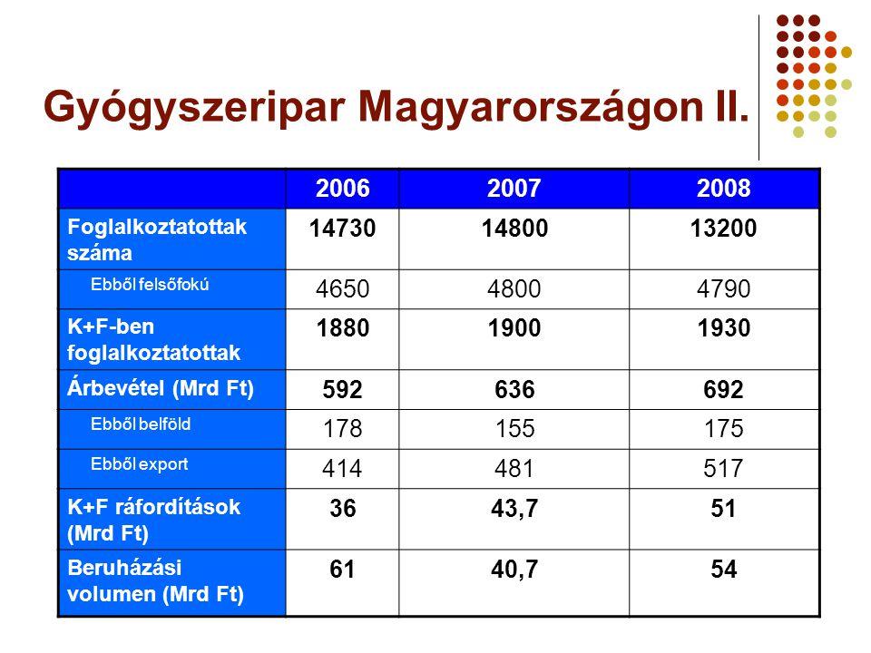 Gyógyszeripar Magyarországon II.