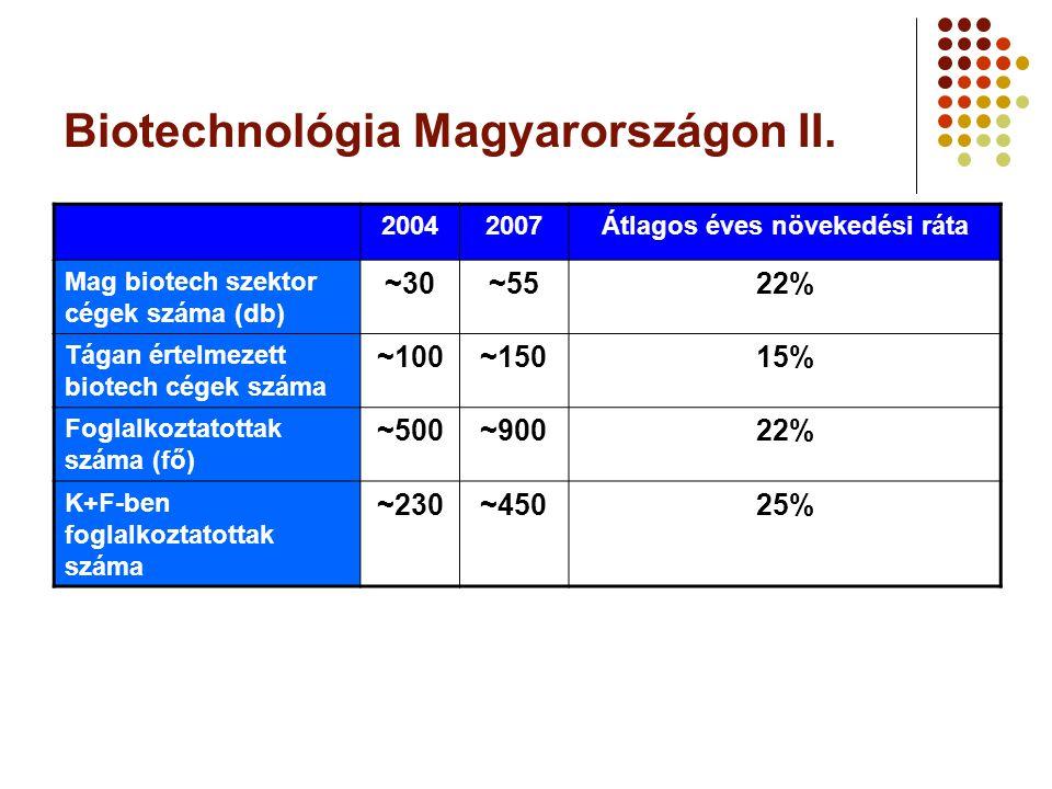 Biotechnológia Magyarországon II.