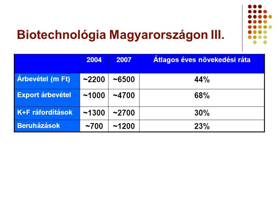Biotechnológia Magyarországon III.