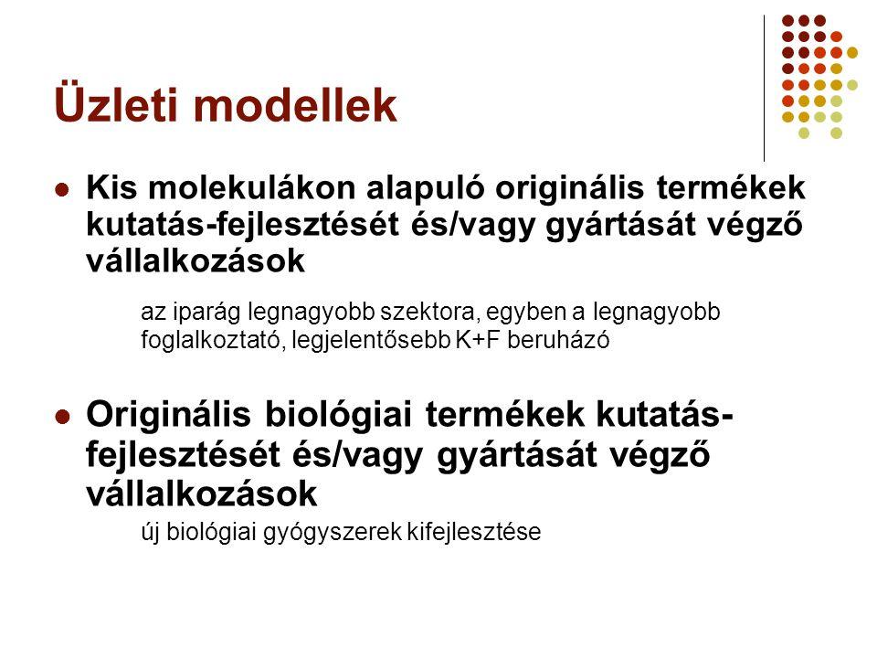 Üzleti modellek Kis molekulákon alapuló originális termékek kutatás-fejlesztését és/vagy gyártását végző vállalkozások.