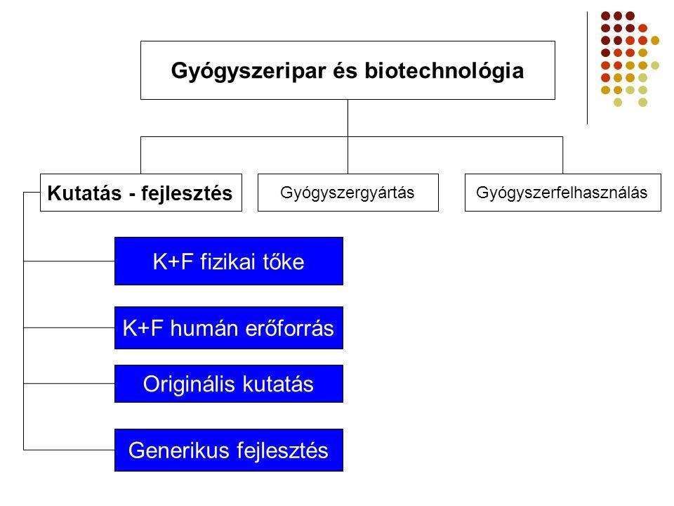 Gyógyszeripar és biotechnológia