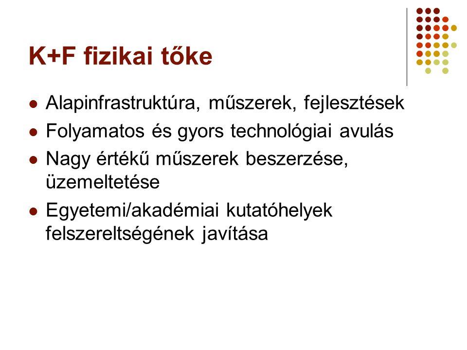 K+F fizikai tőke Alapinfrastruktúra, műszerek, fejlesztések