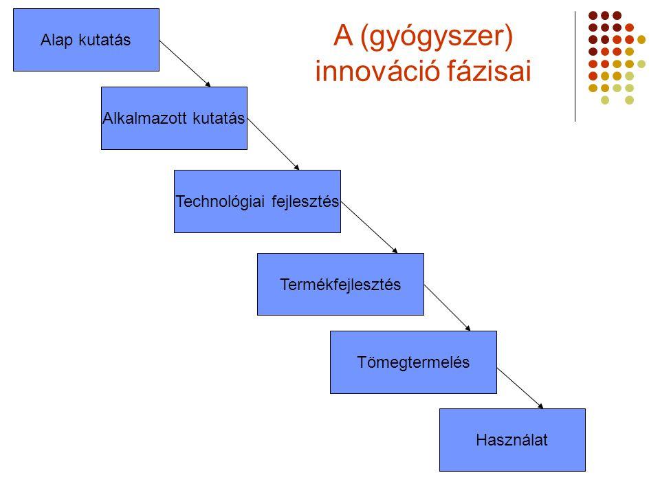 A (gyógyszer) innováció fázisai