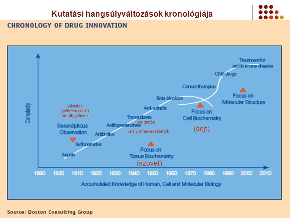 Kutatási hangsúlyváltozások kronológiája