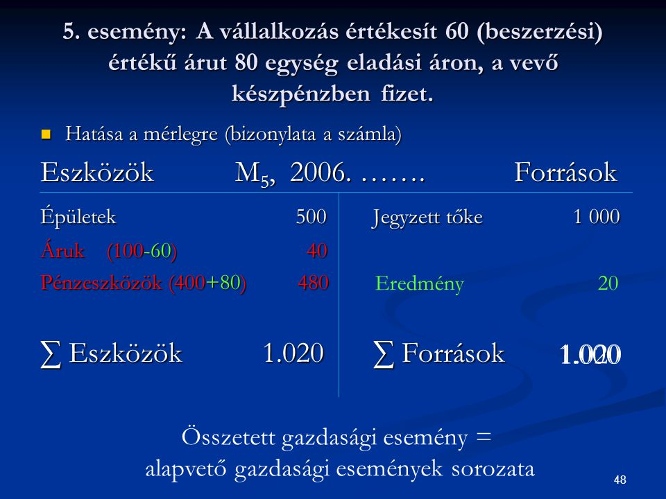Eszközök M5, 2006. ……. Források ∑ Eszközök 1.020 ∑ Források 1.000