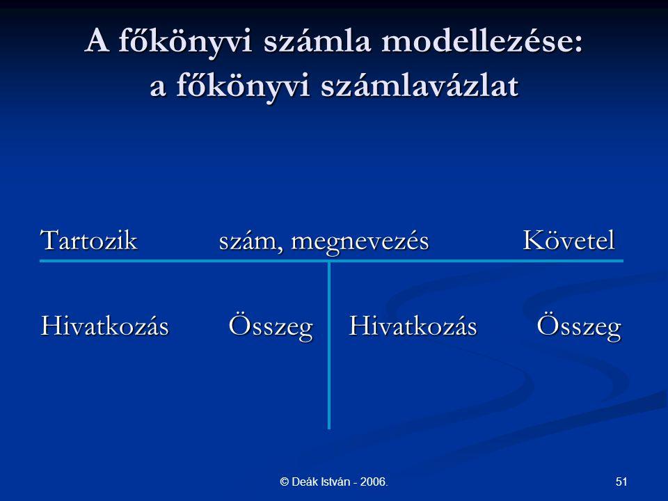 A főkönyvi számla modellezése: a főkönyvi számlavázlat