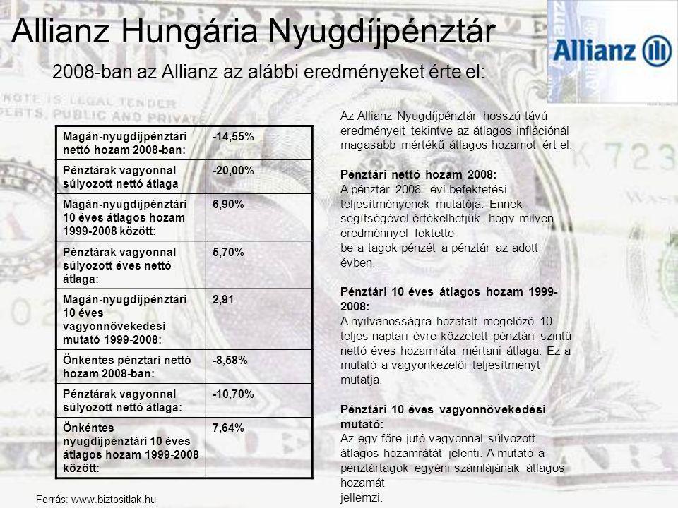 Allianz Hungária Nyugdíjpénztár