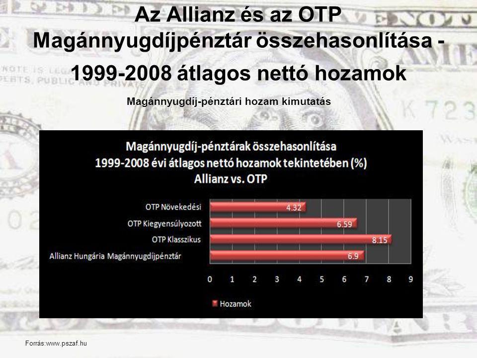 Az Allianz és az OTP Magánnyugdíjpénztár összehasonlítása - 1999-2008 átlagos nettó hozamok
