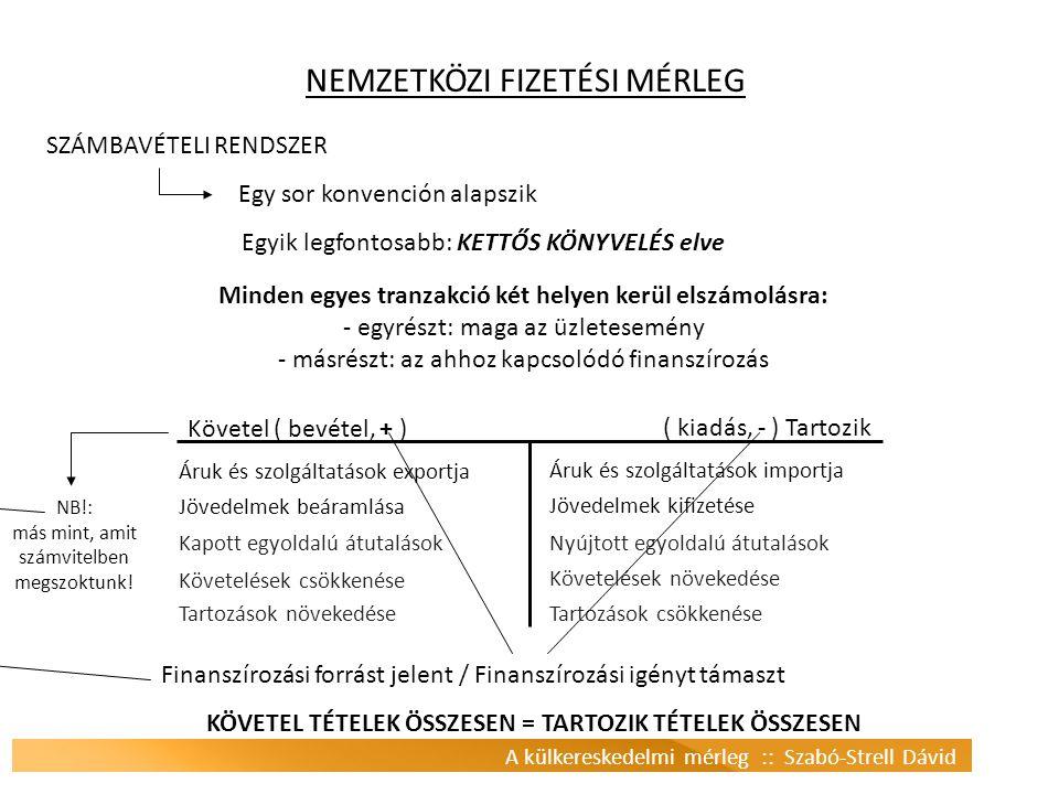NEMZETKÖZI FIZETÉSI MÉRLEG