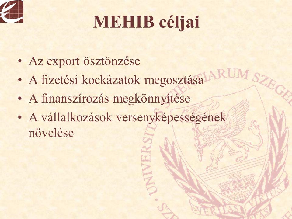MEHIB céljai Az export ösztönzése A fizetési kockázatok megosztása