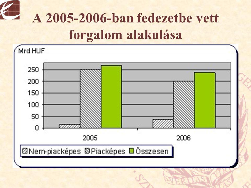 A 2005-2006-ban fedezetbe vett forgalom alakulása