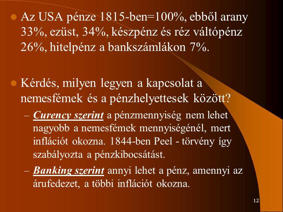 Az USA pénze 1815-ben=100%, ebből arany 33%, ezüst, 34%, készpénz és réz váltópénz 26%, hitelpénz a bankszámlákon 7%.