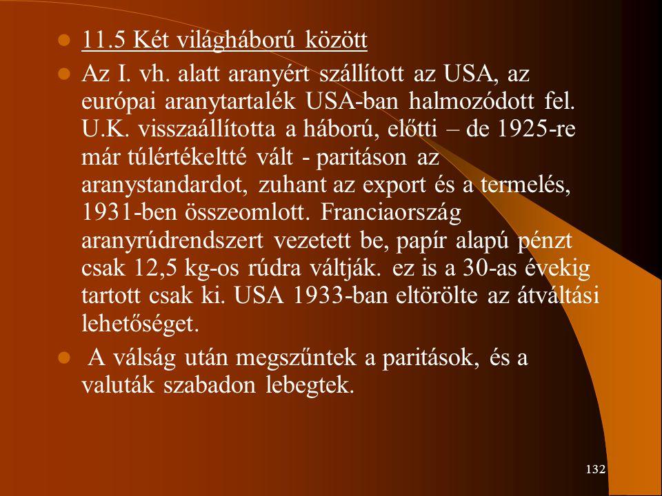 11.5 Két világháború között