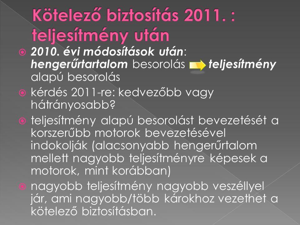 Kötelező biztosítás 2011. : teljesítmény után