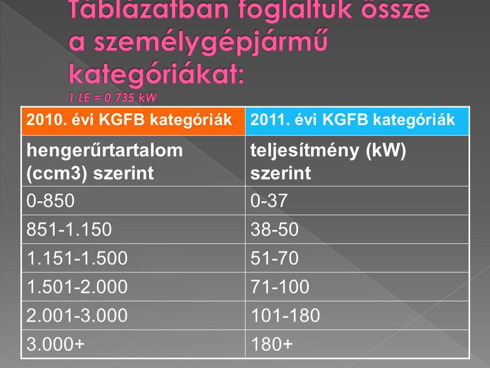 Táblázatban foglaltuk össze a személygépjármű kategóriákat: 1 LE = 0,735 kW 1 kW = 1,36 LE