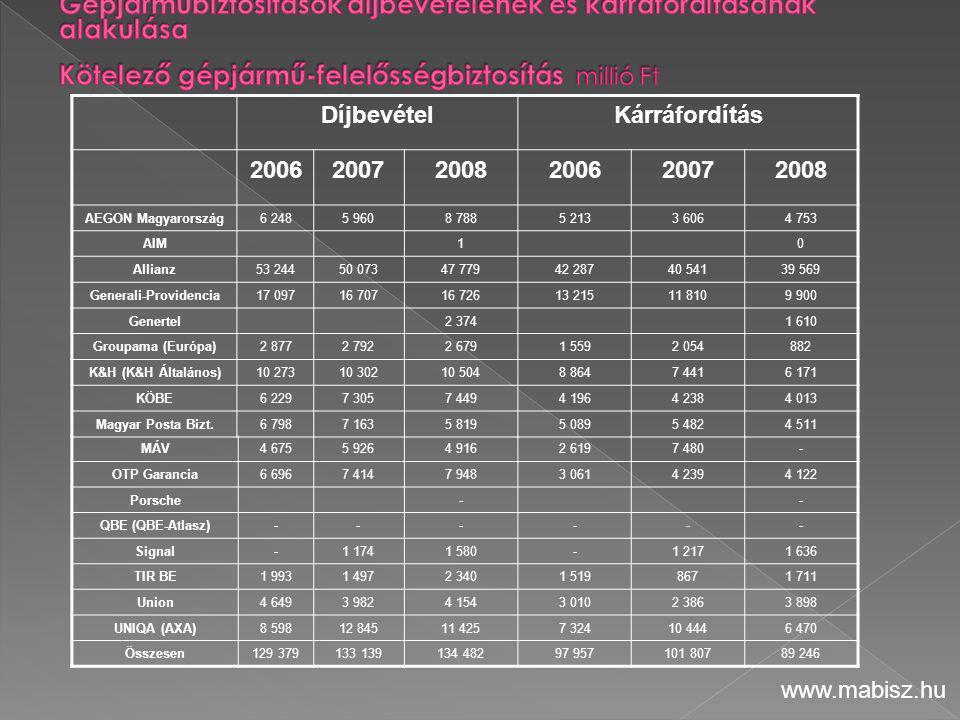 Generali-Providencia