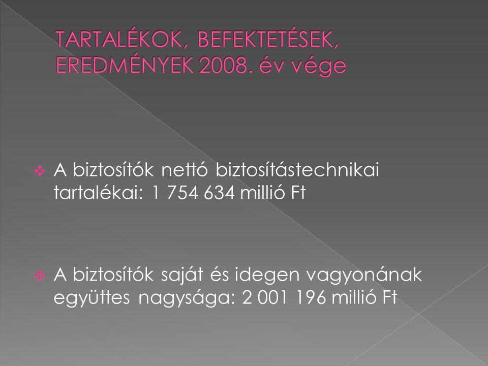 TARTALÉKOK, BEFEKTETÉSEK, EREDMÉNYEK 2008. év vége