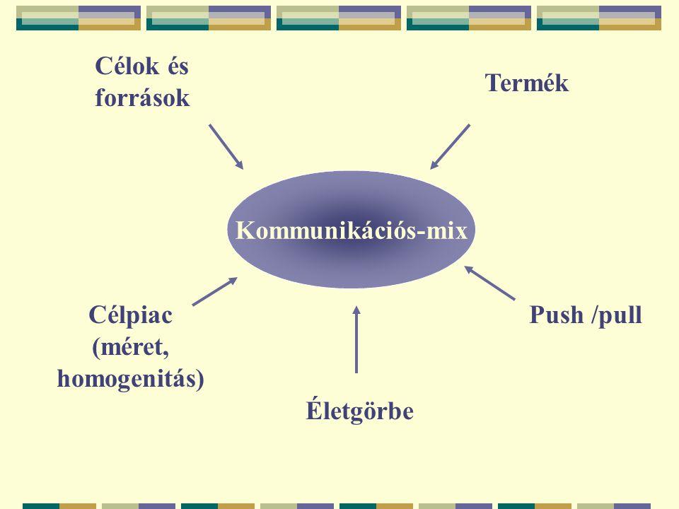 Célpiac (méret, homogenitás)