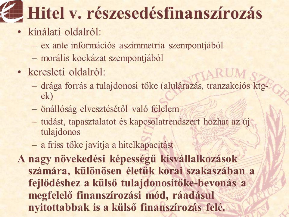 Hitel v. részesedésfinanszírozás