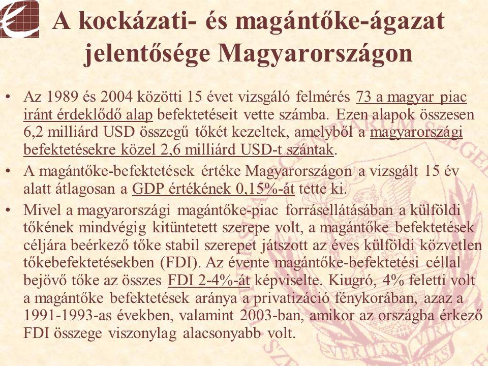 A kockázati- és magántőke-ágazat jelentősége Magyarországon