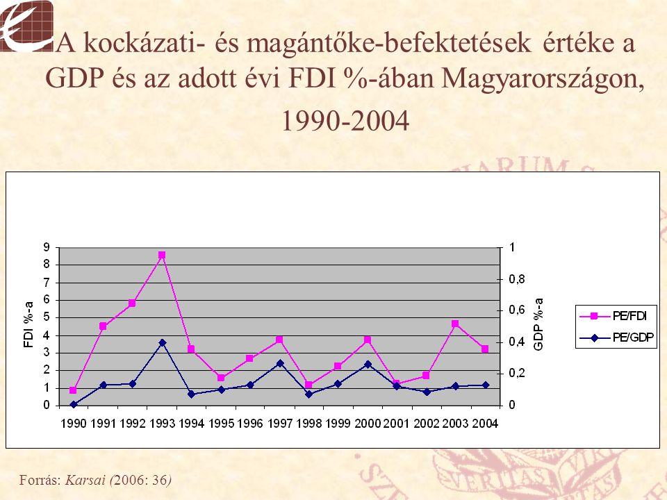 A kockázati- és magántőke-befektetések értéke a GDP és az adott évi FDI %-ában Magyarországon, 1990-2004
