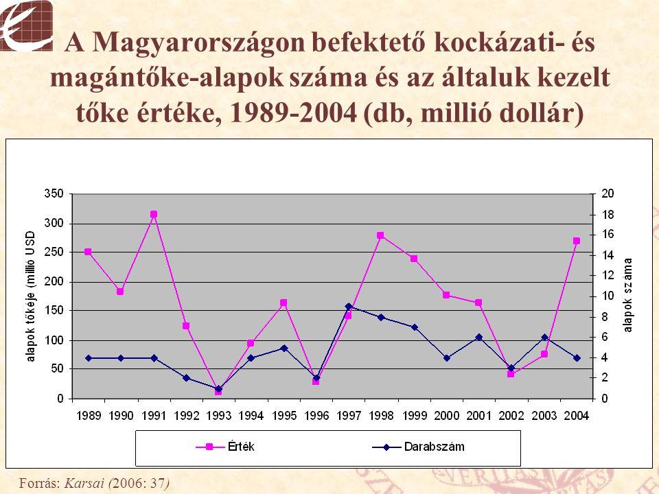 A Magyarországon befektető kockázati- és magántőke-alapok száma és az általuk kezelt tőke értéke, 1989-2004 (db, millió dollár)