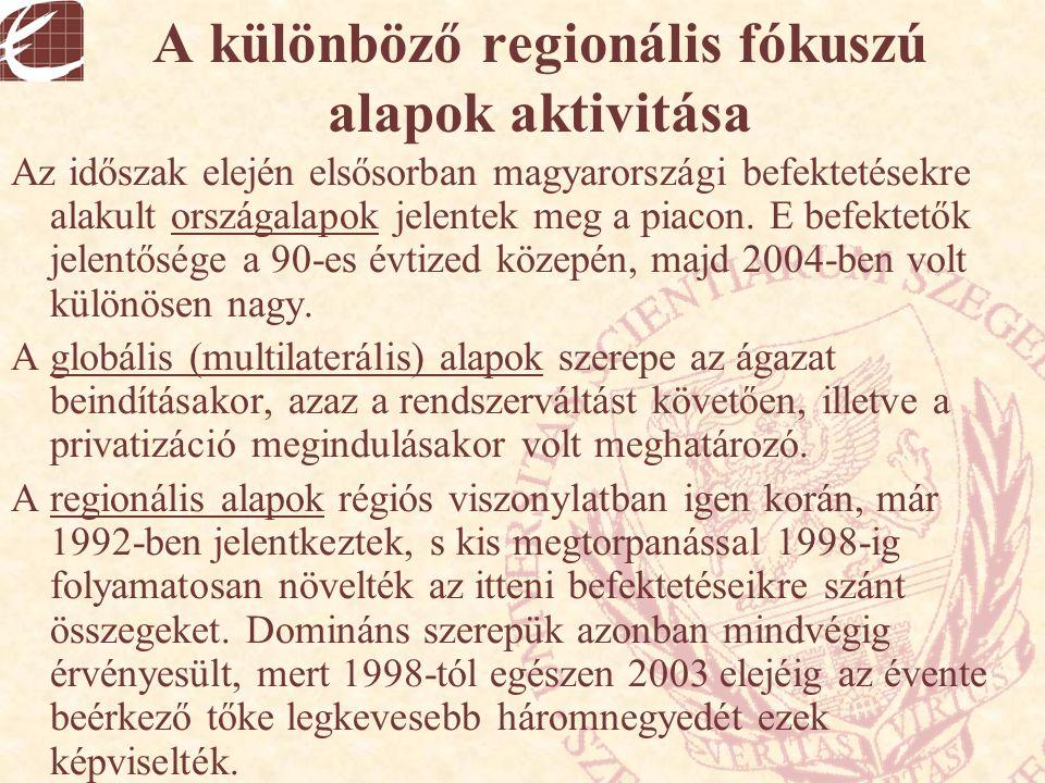 A különböző regionális fókuszú alapok aktivitása