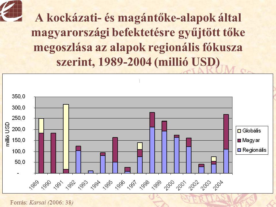 A kockázati- és magántőke-alapok által magyarországi befektetésre gyűjtött tőke megoszlása az alapok regionális fókusza szerint, 1989-2004 (millió USD)