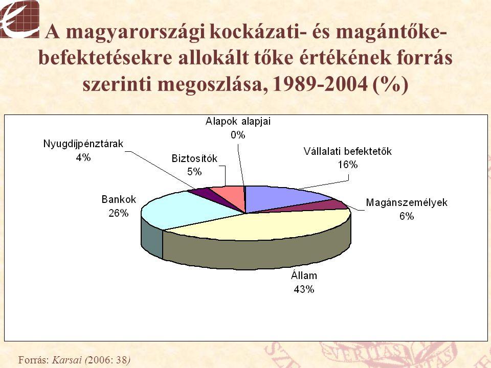 A magyarországi kockázati- és magántőke-befektetésekre allokált tőke értékének forrás szerinti megoszlása, 1989-2004 (%)
