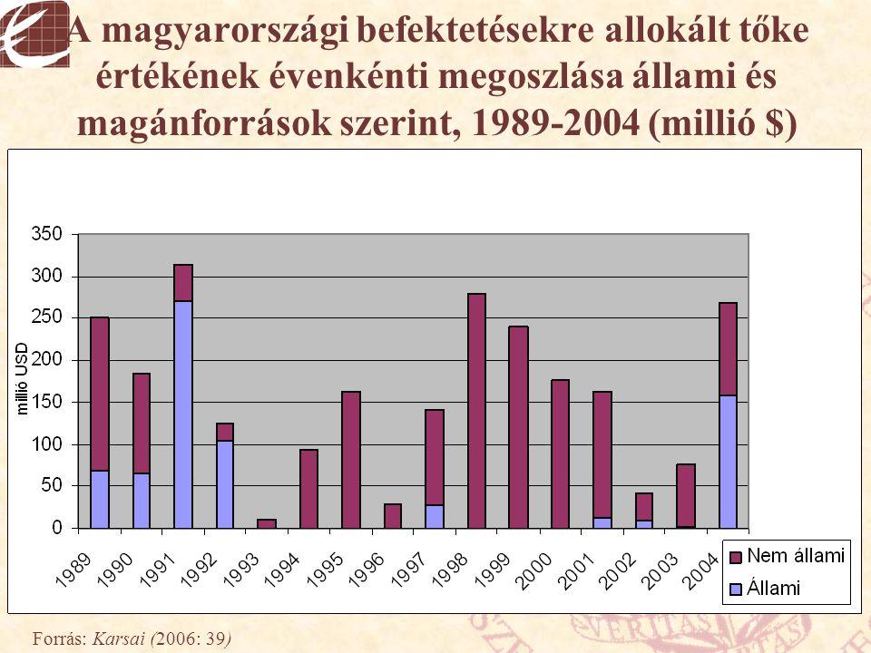 A magyarországi befektetésekre allokált tőke értékének évenkénti megoszlása állami és magánforrások szerint, 1989-2004 (millió $)