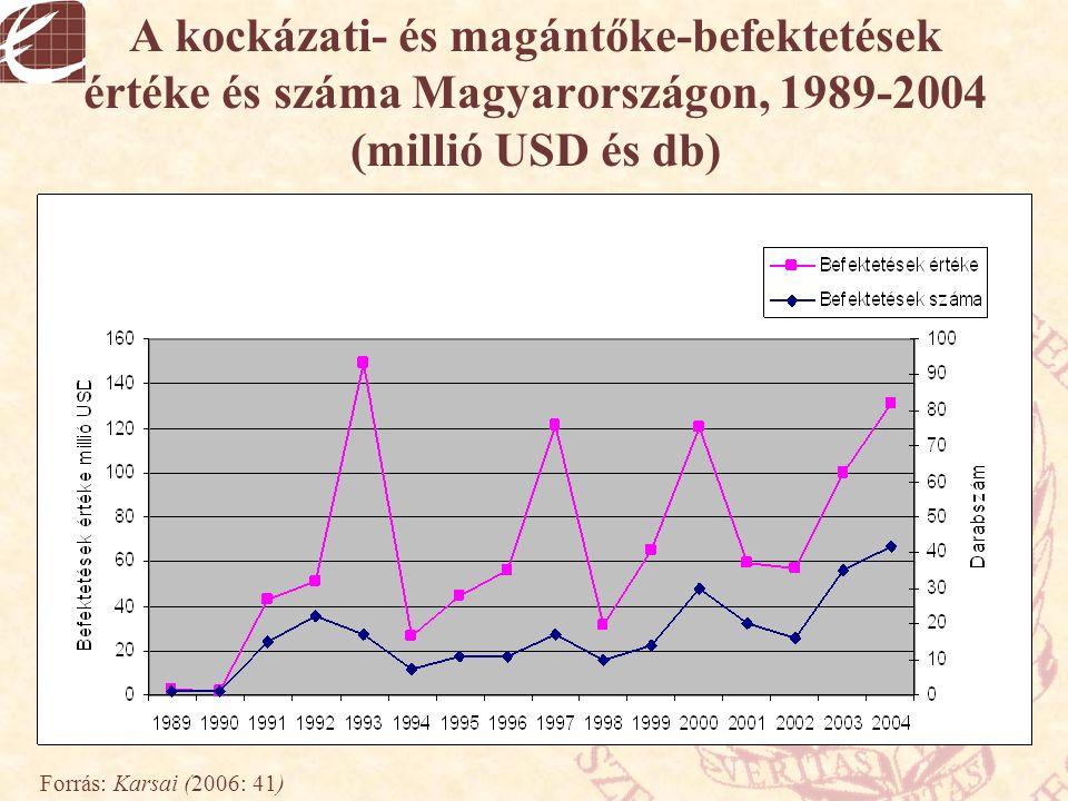 A kockázati- és magántőke-befektetések értéke és száma Magyarországon, 1989-2004 (millió USD és db)