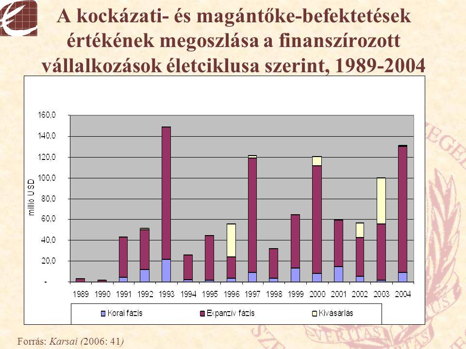 A kockázati- és magántőke-befektetések értékének megoszlása a finanszírozott vállalkozások életciklusa szerint, 1989-2004