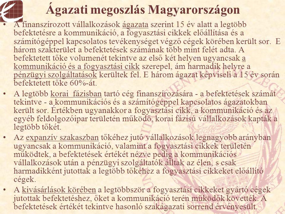 Ágazati megoszlás Magyarországon
