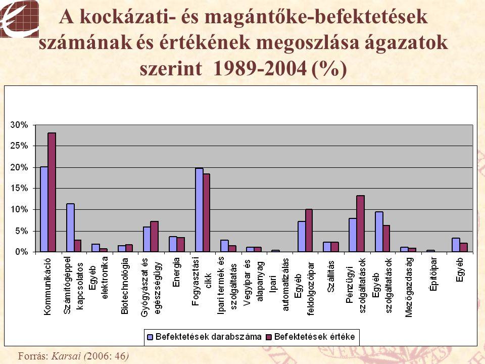 A kockázati- és magántőke-befektetések számának és értékének megoszlása ágazatok szerint 1989-2004 (%)
