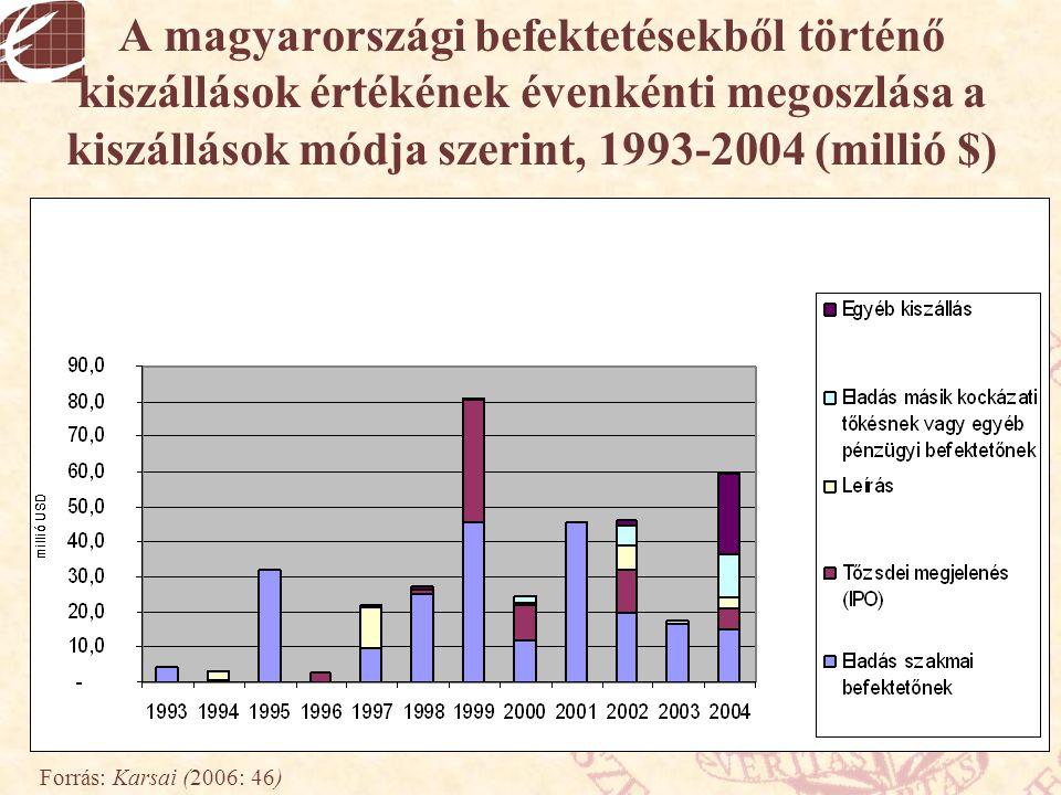 A magyarországi befektetésekből történő kiszállások értékének évenkénti megoszlása a kiszállások módja szerint, 1993-2004 (millió $)