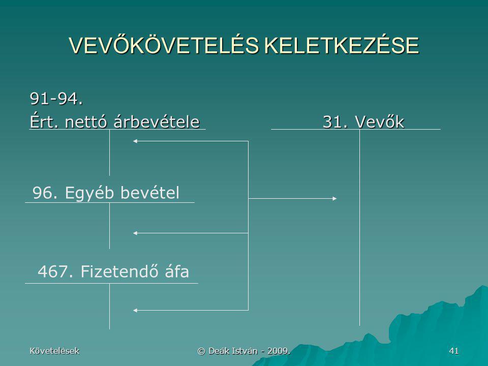 VEVŐKÖVETELÉS KELETKEZÉSE