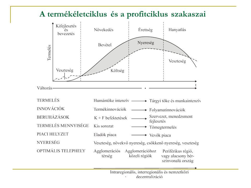 A termékéletciklus és a profitciklus szakaszai