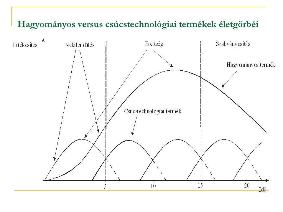 Hagyományos versus csúcstechnológiai termékek életgörbéi