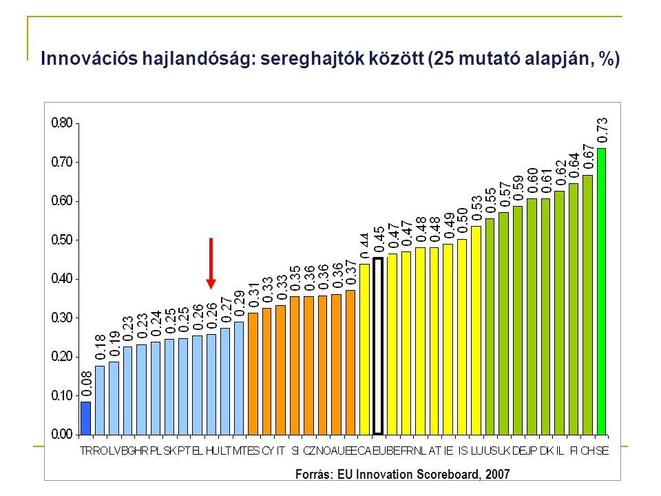 Innovációs hajlandóság: sereghajtók között (25 mutató alapján, %)