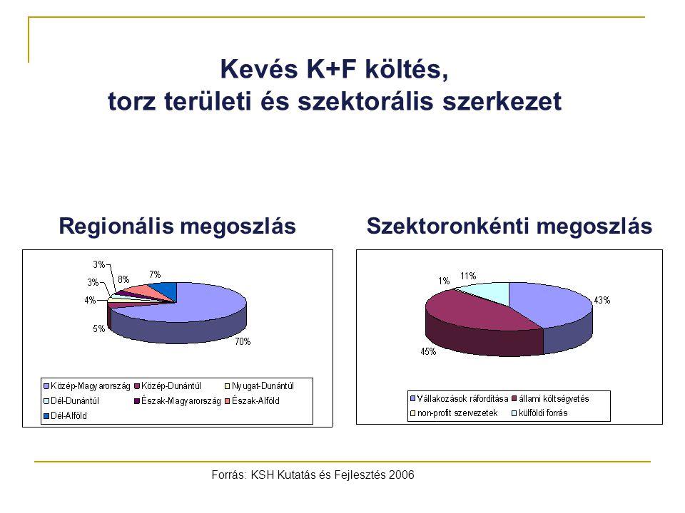 torz területi és szektorális szerkezet Szektoronkénti megoszlás