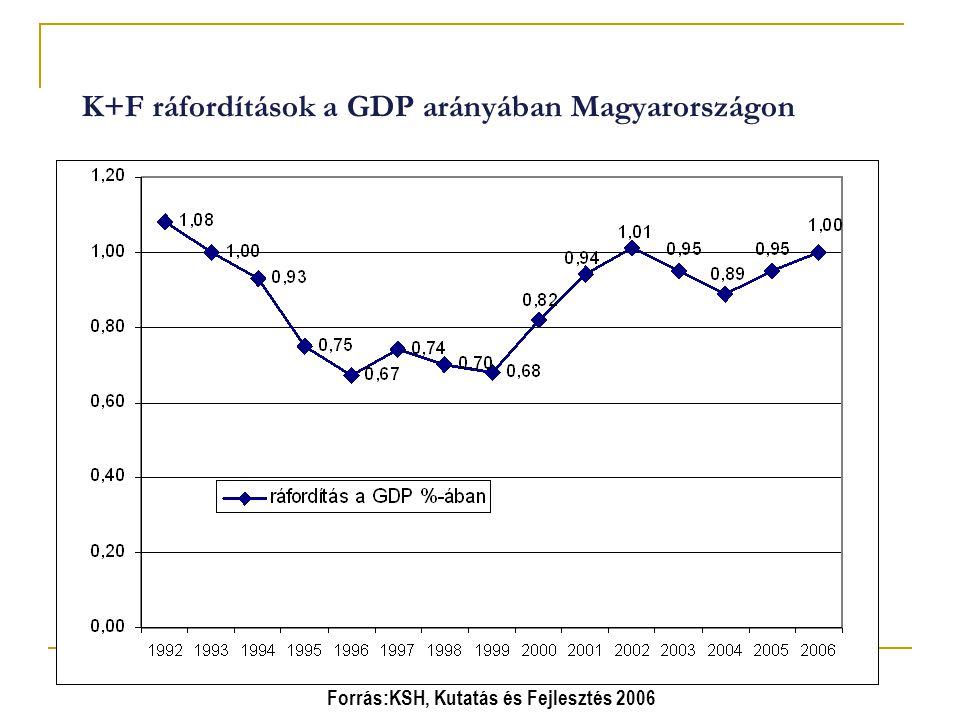 K+F ráfordítások a GDP arányában Magyarországon