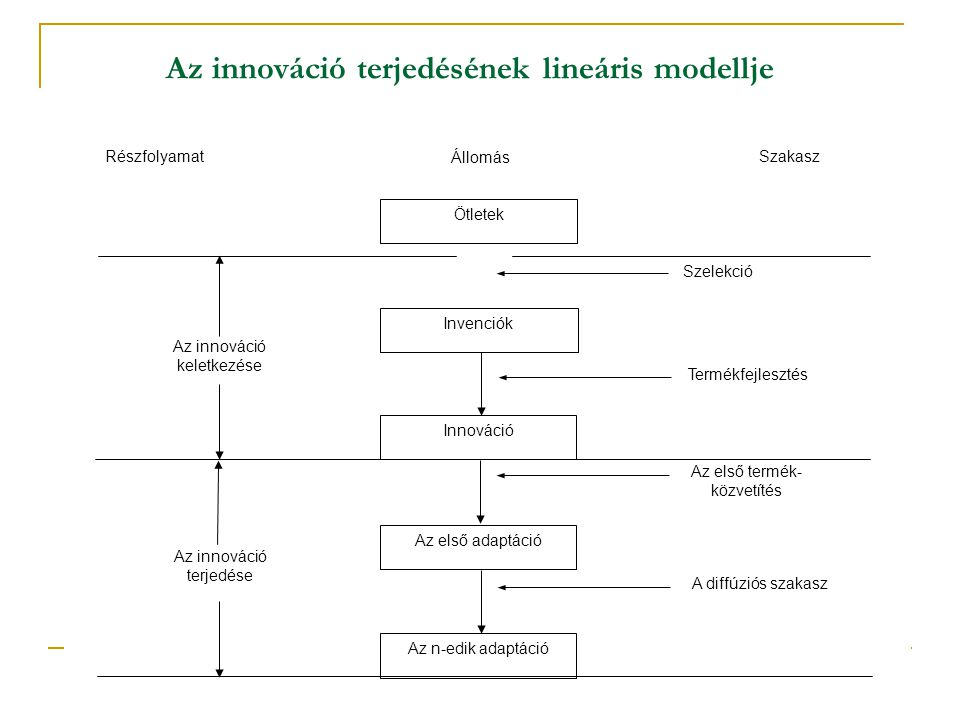 Az innováció terjedésének lineáris modellje