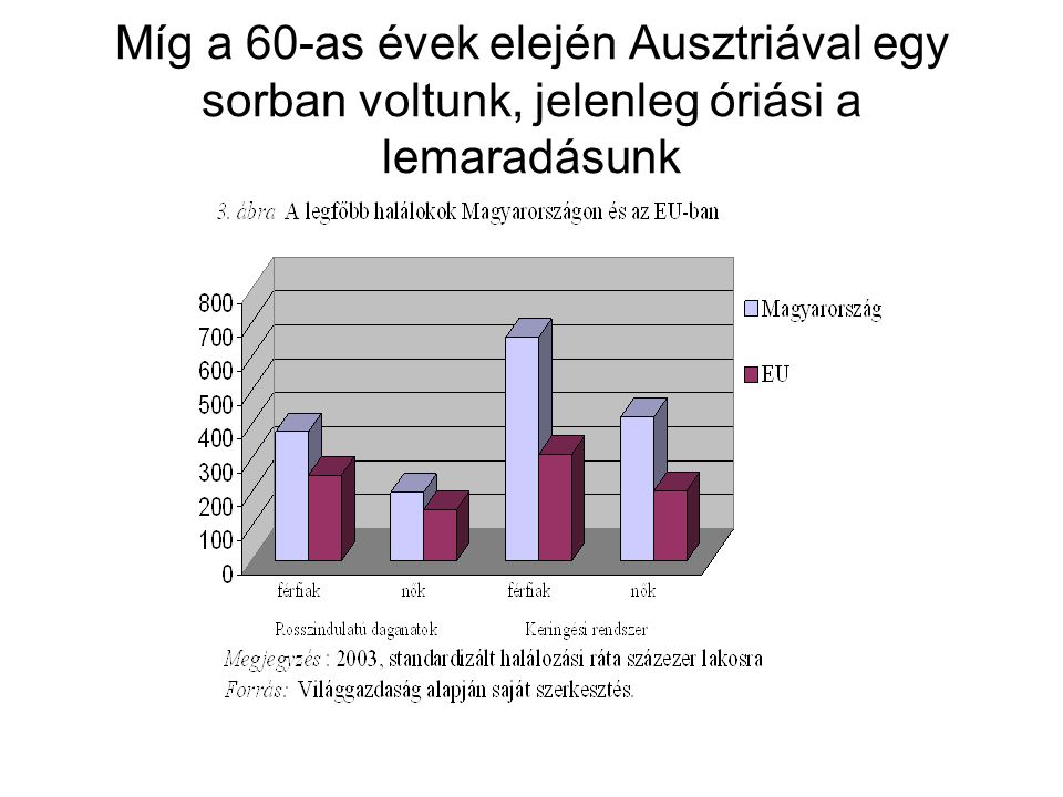 Míg a 60-as évek elején Ausztriával egy sorban voltunk, jelenleg óriási a lemaradásunk
